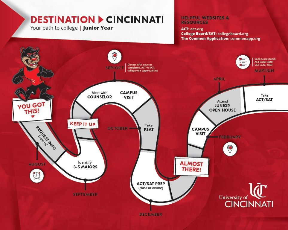 Timeline for juniors, same information is shared at http://admissions.uc.edu/information/high-school/preparing