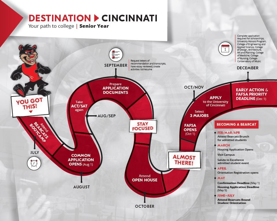 Timeline for seniors, same information is shared at http://admissions.uc.edu/information/high-school/preparing